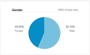 Demography by gender