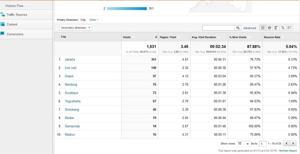 Data Lokasi Pengunjung Google Analaytics