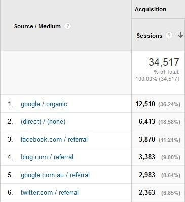 Google Analytics October 2014 2