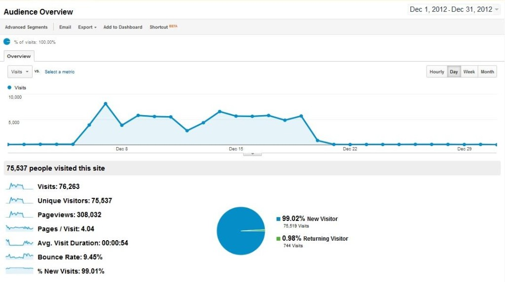 Traffic Reports December 2012