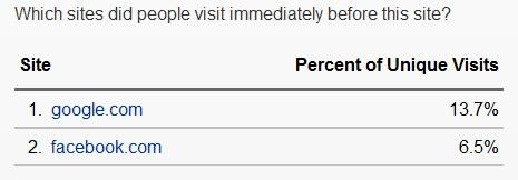 Alexa Metrics Facebook Traffic