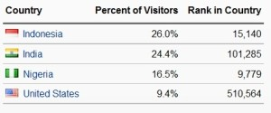 Visitor by Country