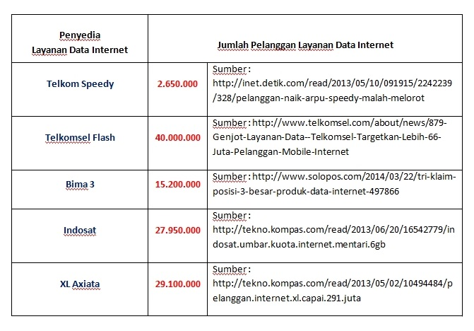 Akses Internet Indonesia