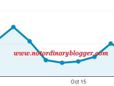 Why has my website traffic dropped