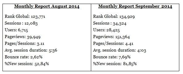 Traffic Comparison August September 2014