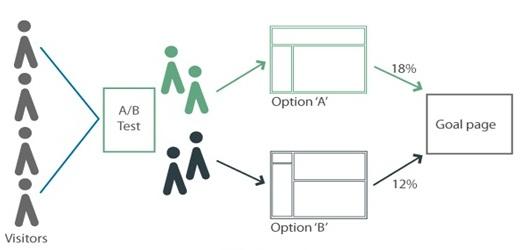 Simple AB Test